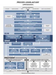 schemat proces legislacyjny